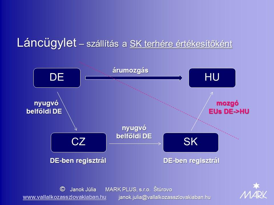 Lancugylet SK terhere ertekesitokent