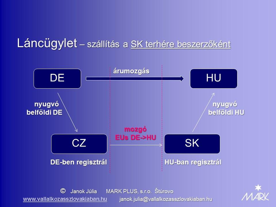 Lancugylet SK terhere beszerzokent